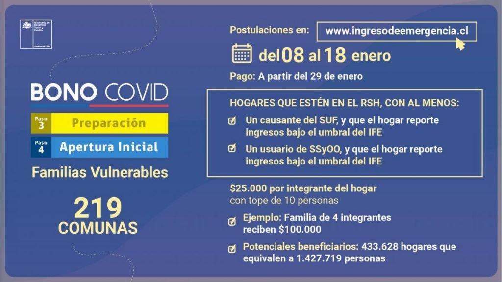 Postular Bono Covid 2021 Atencion Puente Alto Comenzo El